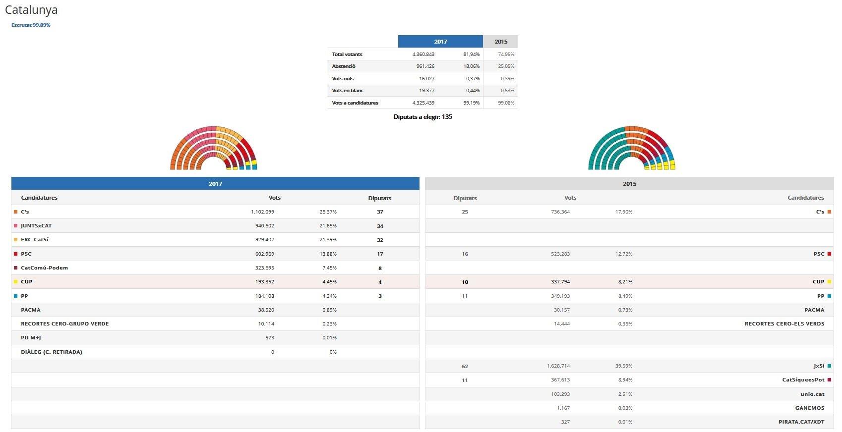Catalan election data